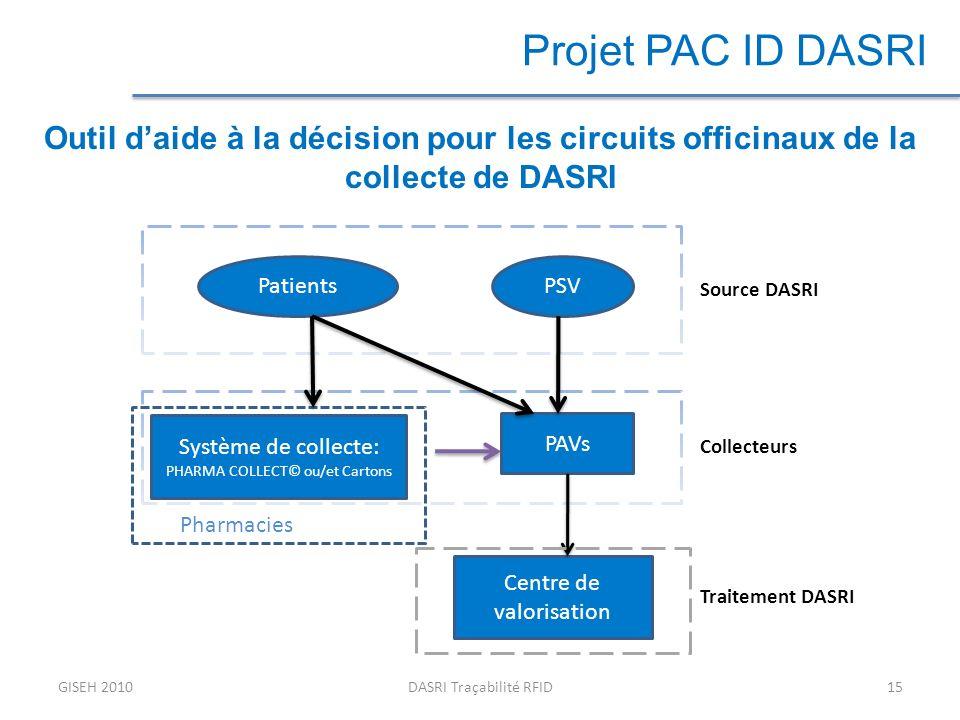 Projet PAC ID DASRI Outil d'aide à la décision pour les circuits officinaux de la collecte de DASRI.