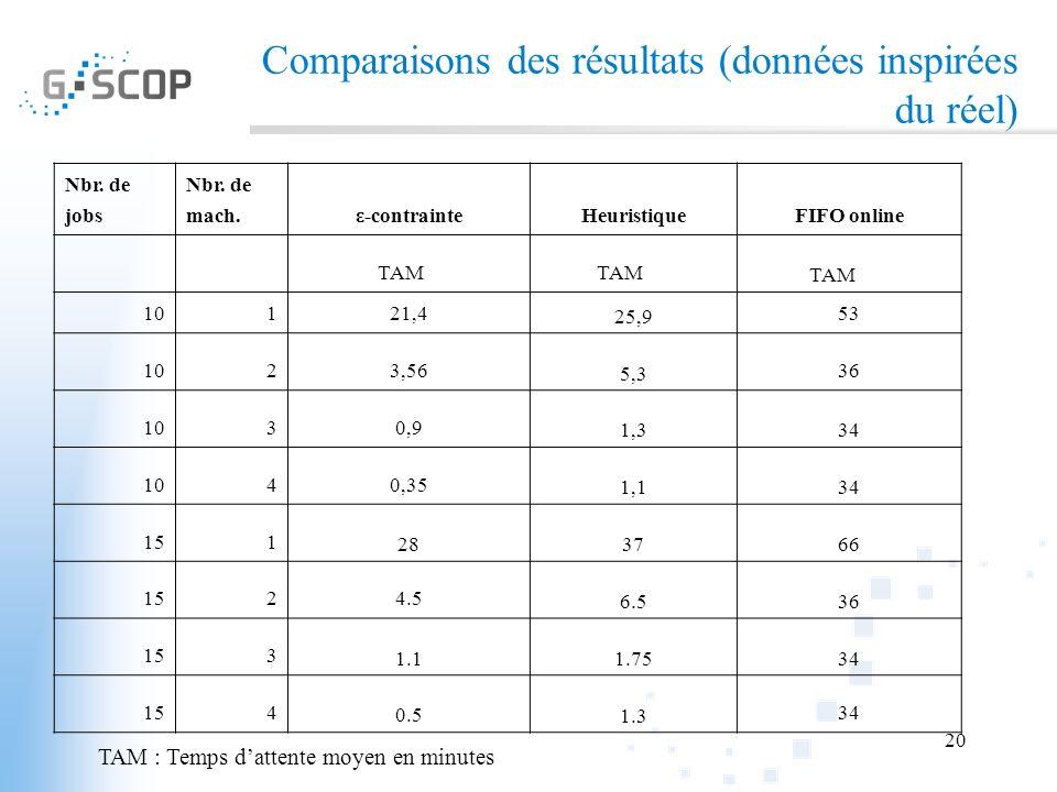 Comparaisons des résultats (données inspirées du réel)