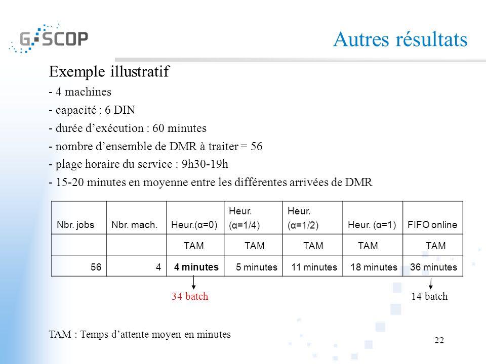 Autres résultats Exemple illustratif - 4 machines - capacité : 6 DIN