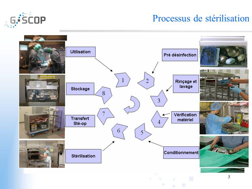 Processus de stérilisation