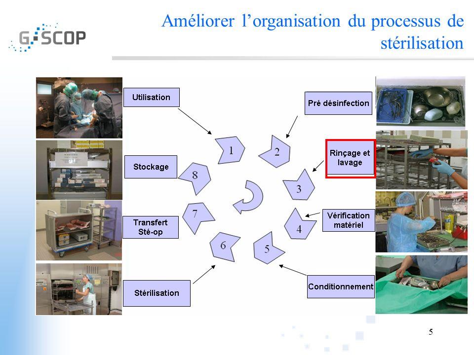 Améliorer l'organisation du processus de stérilisation