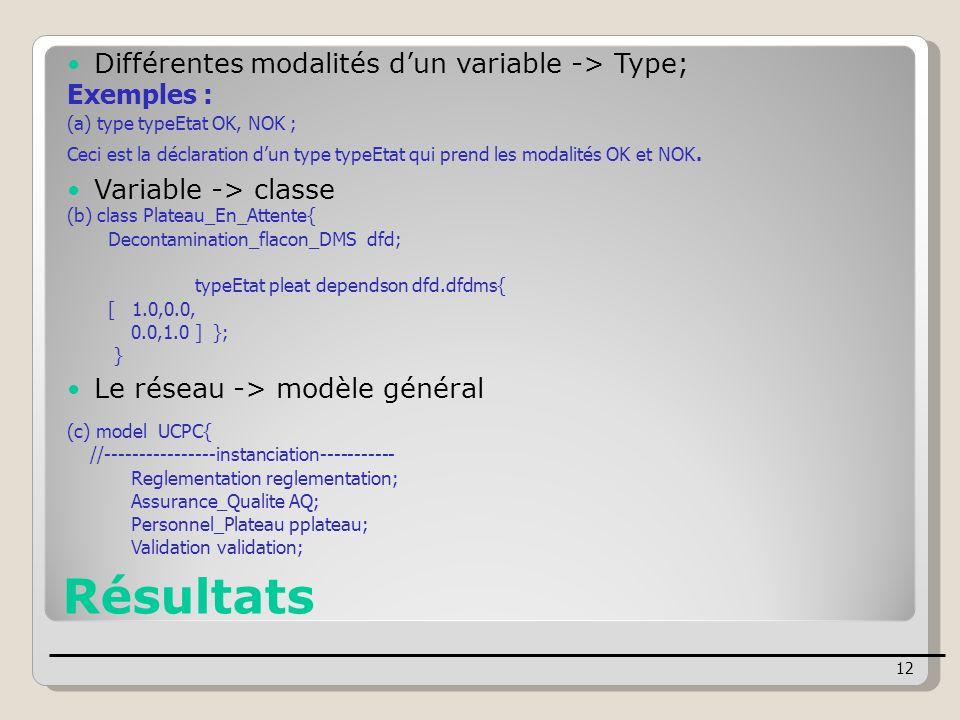 Résultats Différentes modalités d'un variable -> Type; Exemples :