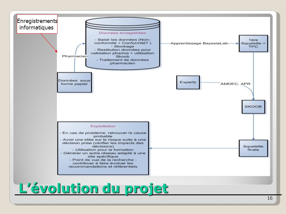 Enregistrements informatiques L'évolution du projet 16 16