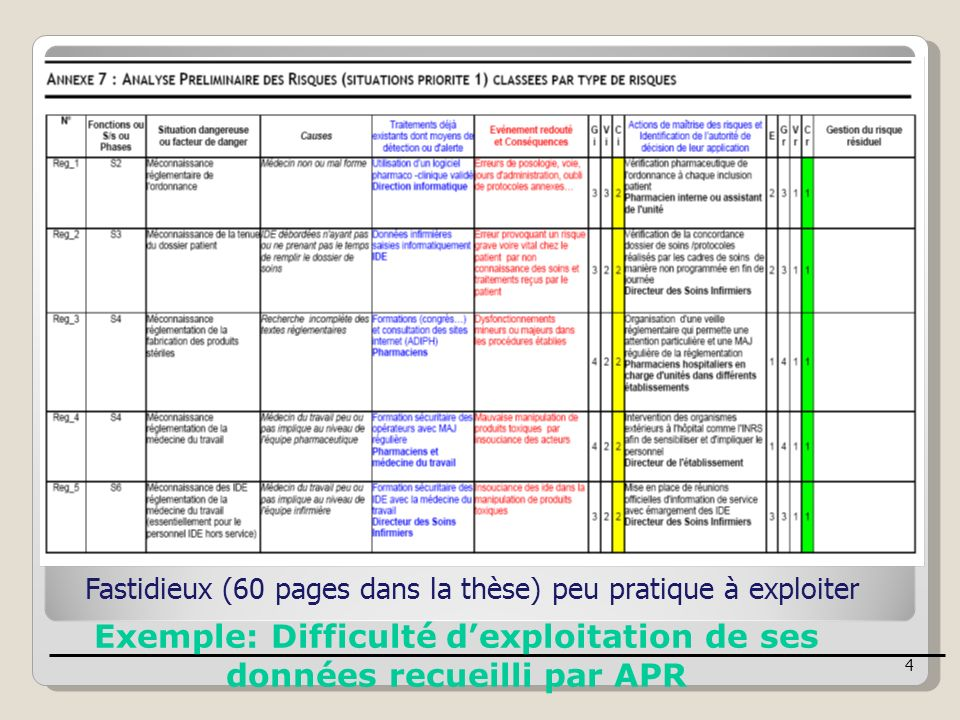 Exemple: Difficulté d'exploitation de ses données recueilli par APR