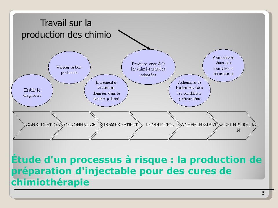 Travail sur la production des chimio