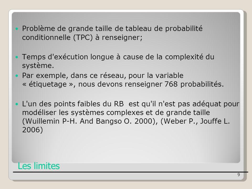 Problème de grande taille de tableau de probabilité conditionnelle (TPC) à renseigner;
