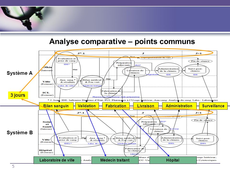 Analyse comparative – points communs