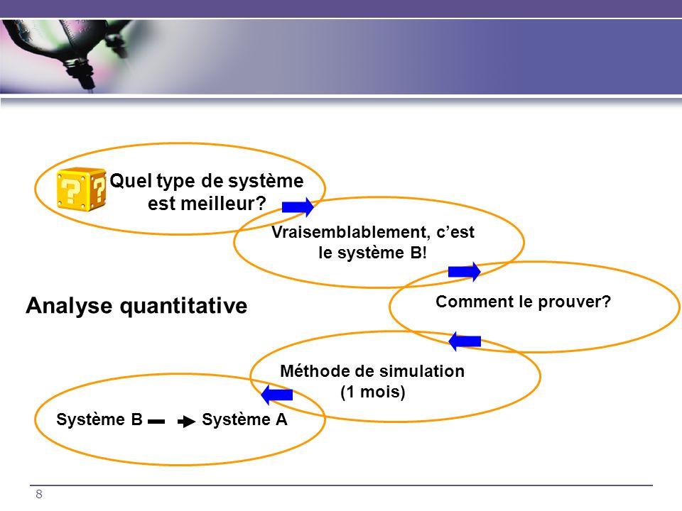 Analyse quantitative Quel type de système est meilleur