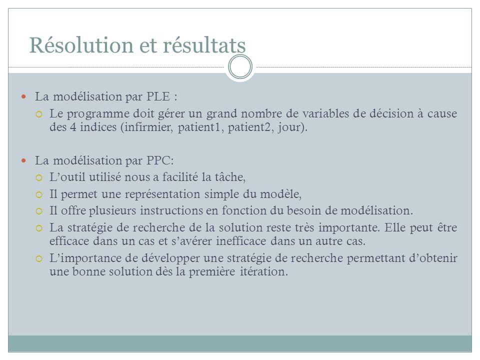 Résolution et résultats