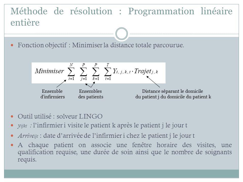 Méthode de résolution : Programmation linéaire entière
