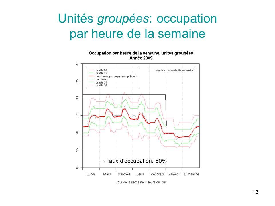 Unités groupées: occupation par heure de la semaine