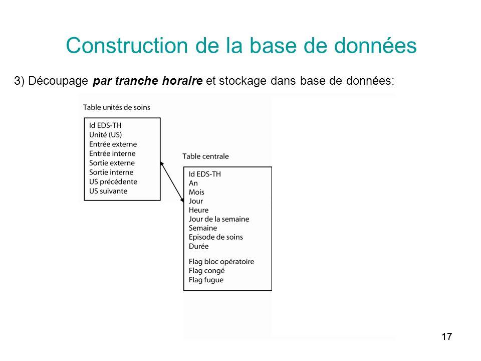 Construction de la base de données