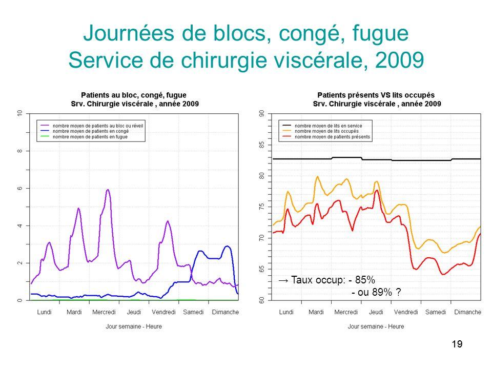 Journées de blocs, congé, fugue Service de chirurgie viscérale, 2009