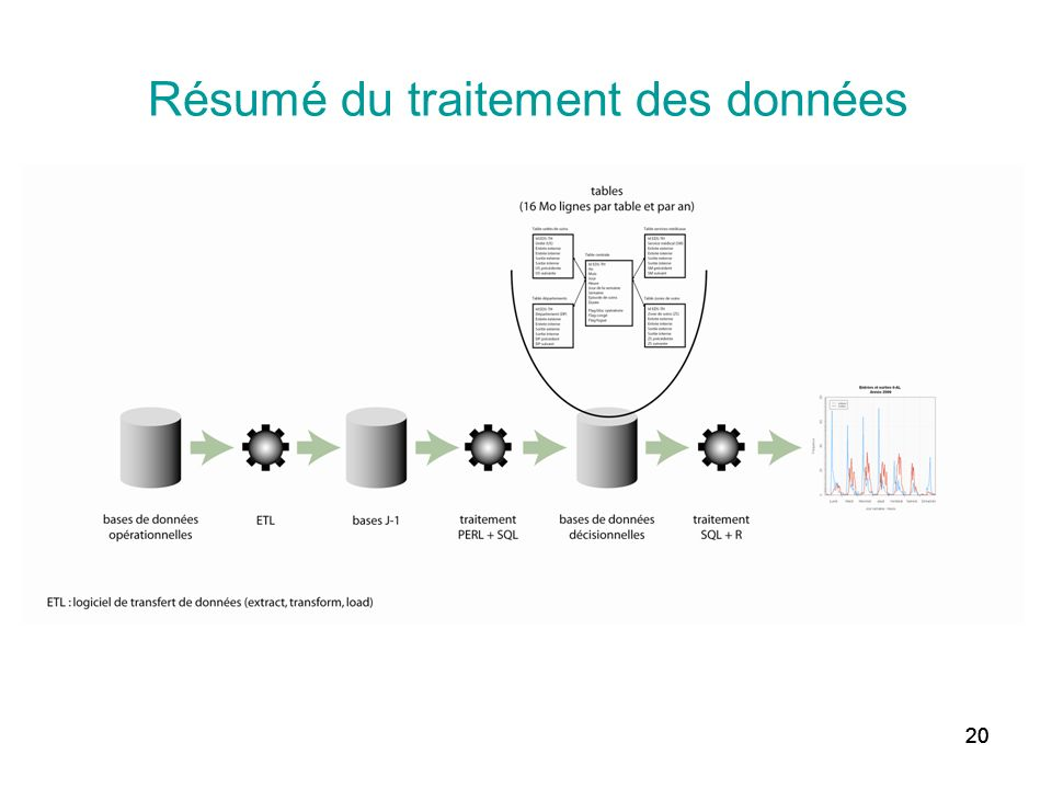 Résumé du traitement des données