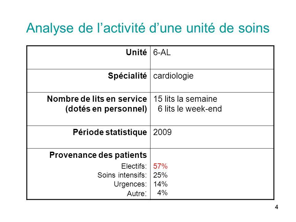 Analyse de l'activité d'une unité de soins