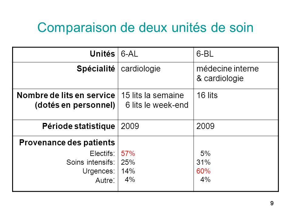 Comparaison de deux unités de soin