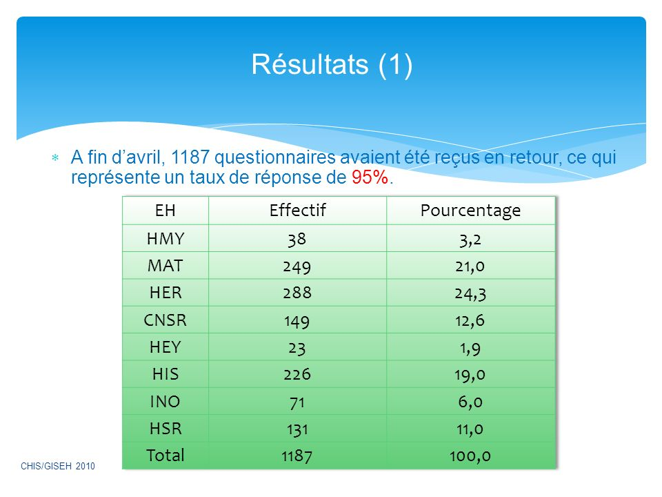 Résultats (1) A fin d'avril, 1187 questionnaires avaient été reçus en retour, ce qui représente un taux de réponse de 95%.