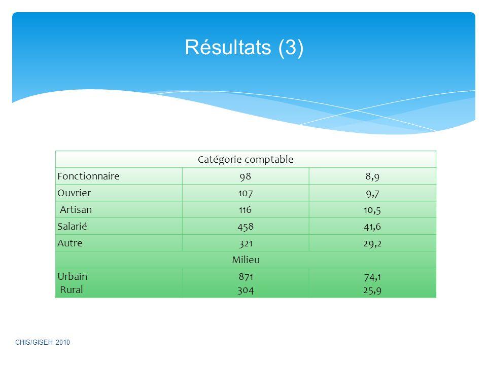 Résultats (3) Catégorie comptable Fonctionnaire 98 8,9 Ouvrier 107 9,7