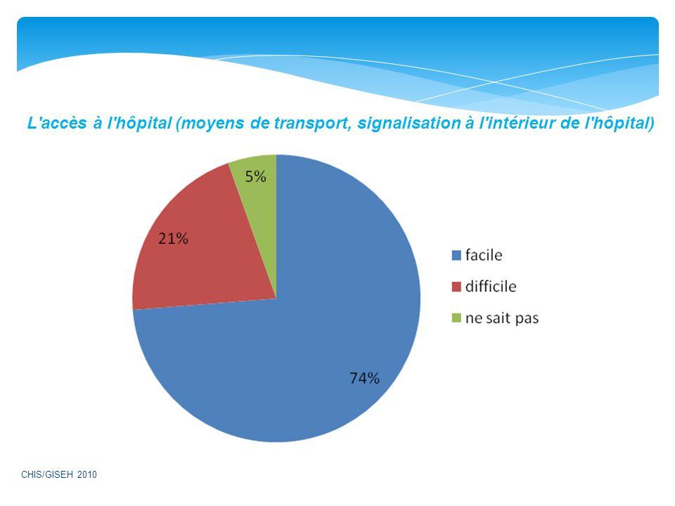 L accès à l hôpital (moyens de transport, signalisation à l intérieur de l hôpital)