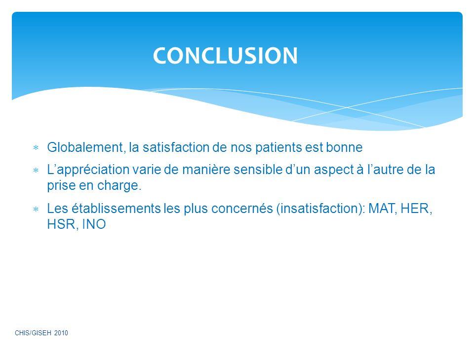 CONCLUSION Globalement, la satisfaction de nos patients est bonne