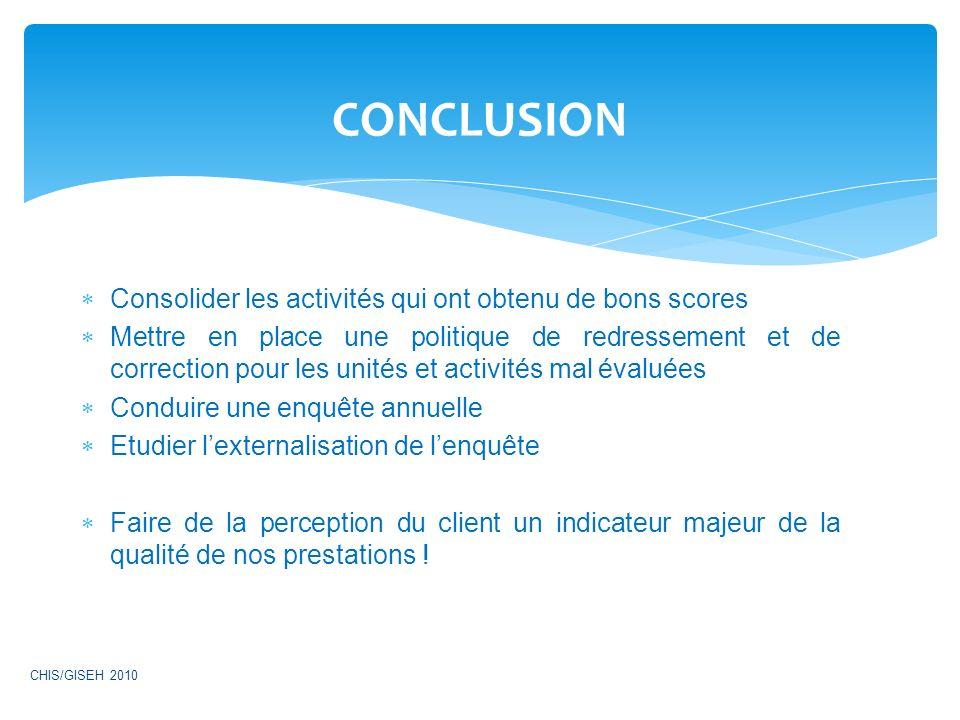 CONCLUSION Consolider les activités qui ont obtenu de bons scores