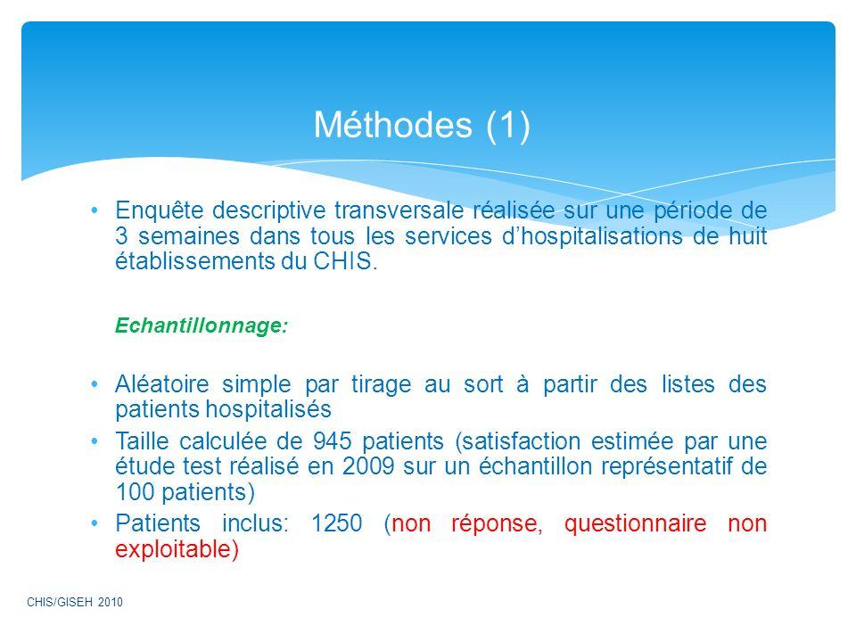 Méthodes (1)