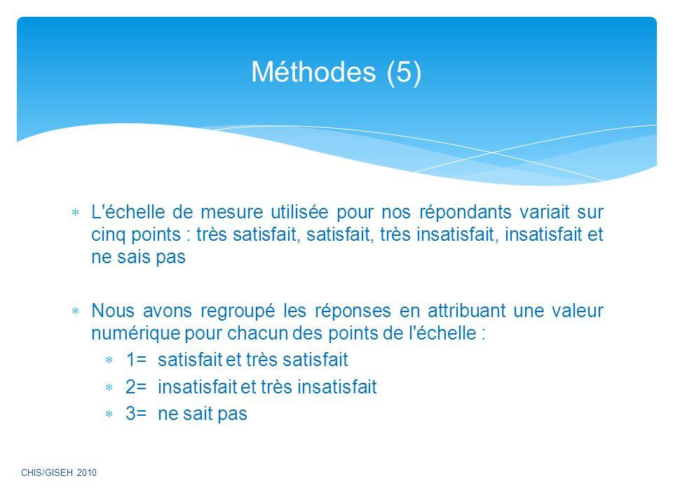 Méthodes (5)