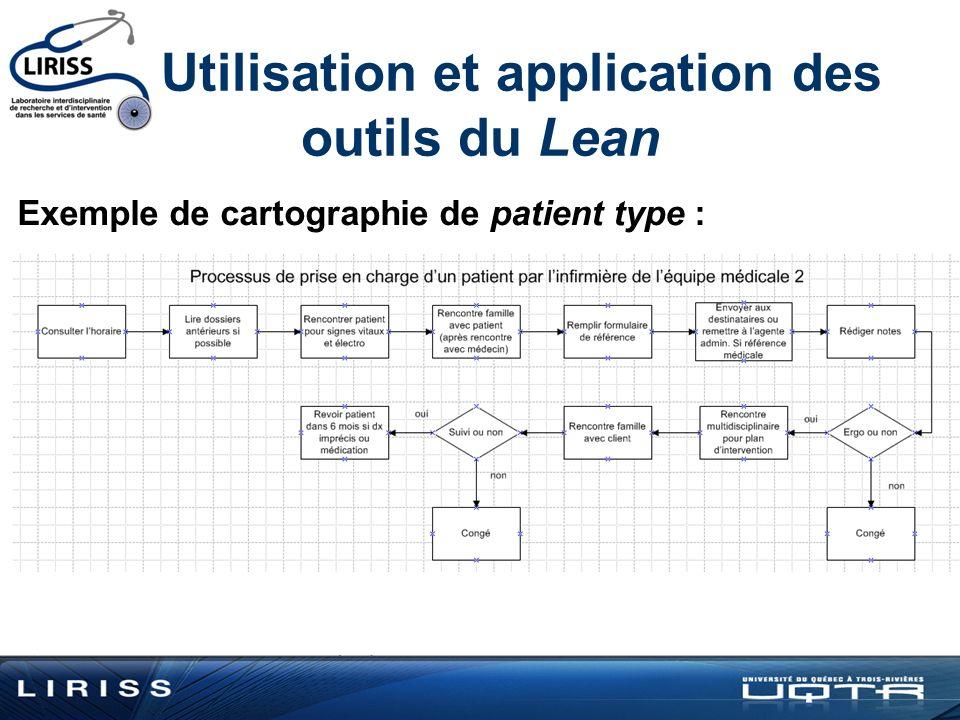 Utilisation et application des outils du Lean