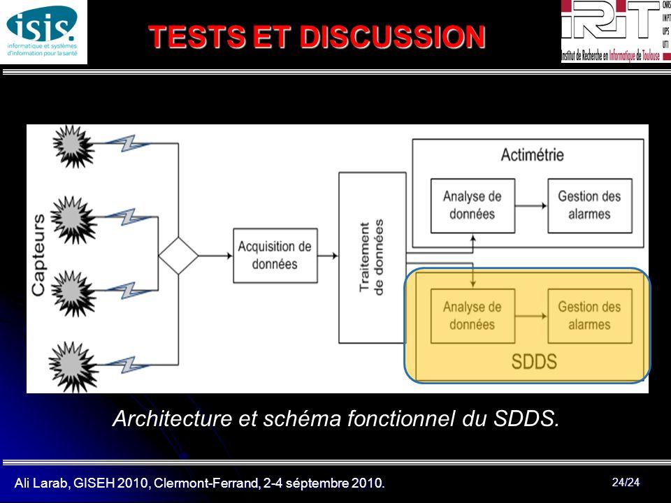 Architecture et schéma fonctionnel du SDDS.