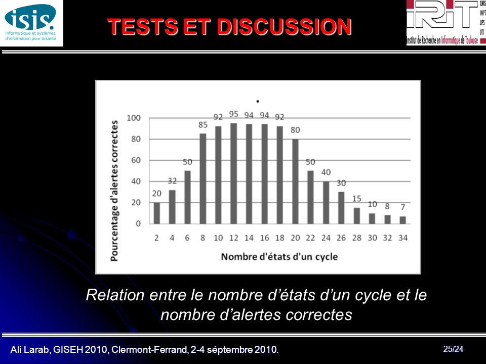 TESTS ET DISCUSSION Relation entre le nombre d'états d'un cycle et le nombre d'alertes correctes.