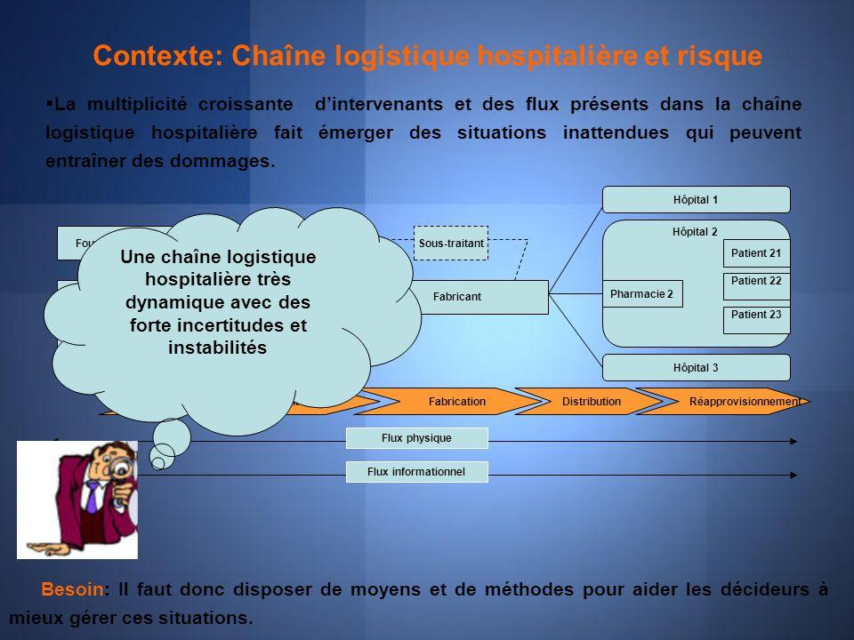 Contexte: Chaîne logistique hospitalière et risque