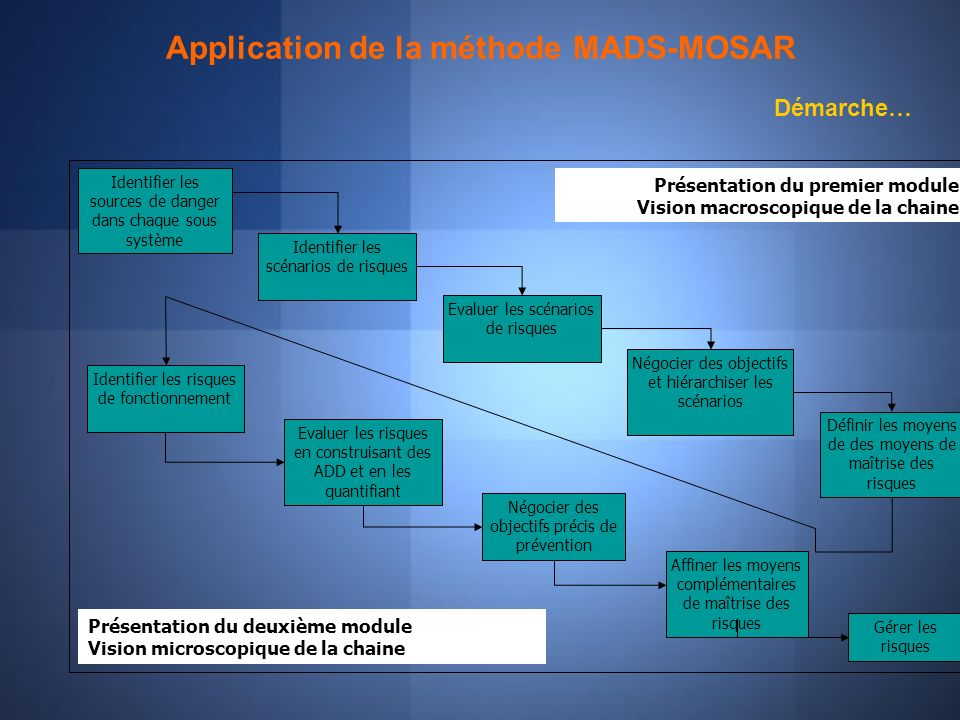 Application de la méthode MADS-MOSAR