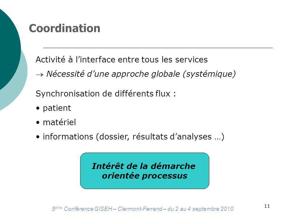 Coordination Activité à l'interface entre tous les services