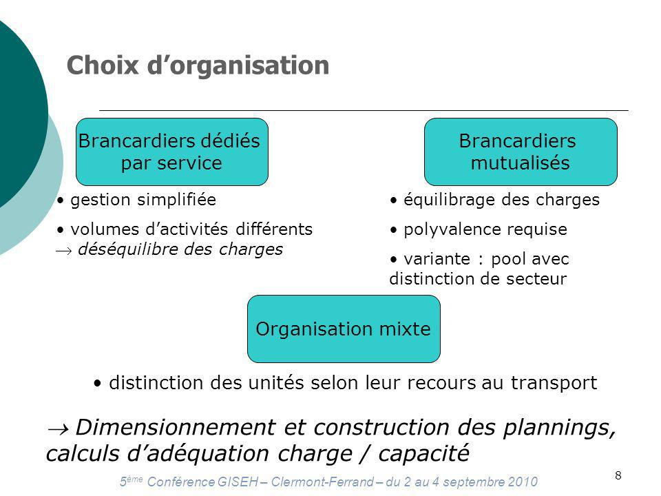 Choix d'organisation Brancardiers dédiés. par service. Brancardiers. mutualisés. gestion simplifiée.