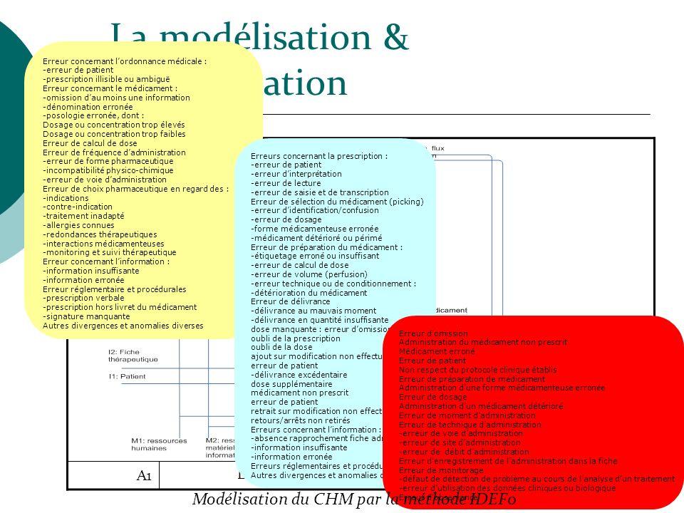 La modélisation & l'identification