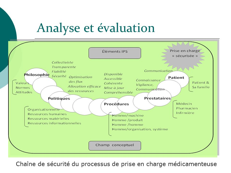 Analyse et évaluation Chaîne de sécurité du processus de prise en charge médicamenteuse