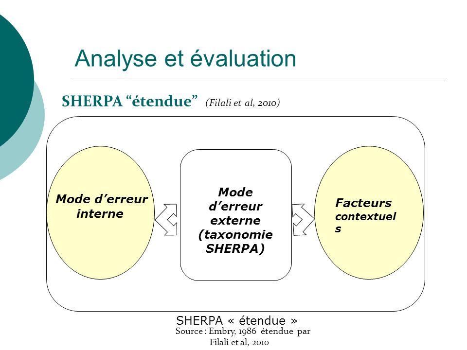 Mode d'erreur externe (taxonomie SHERPA)
