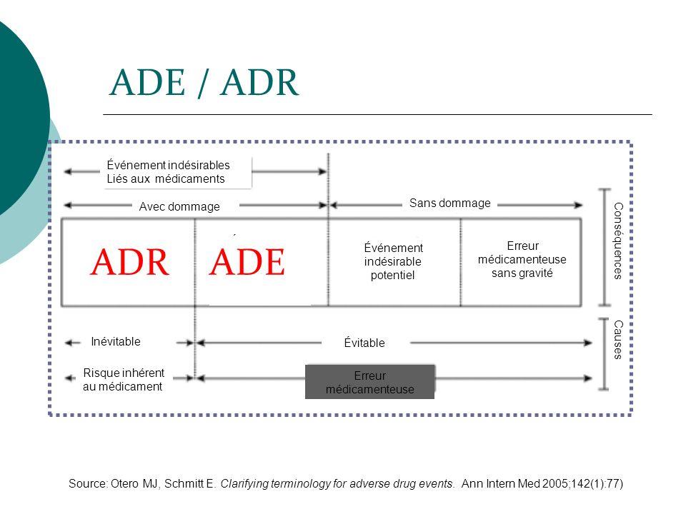 ADE / ADR ADR ADE Liés aux médicaments Sans dommage Avec dommage