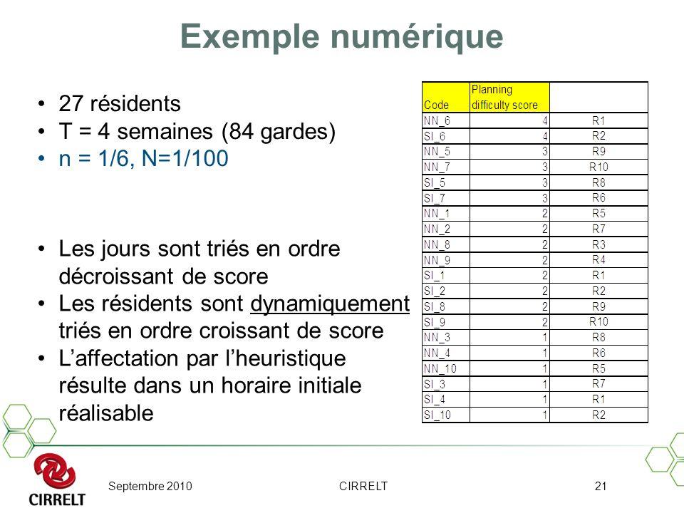 Exemple numérique 27 résidents T = 4 semaines (84 gardes)