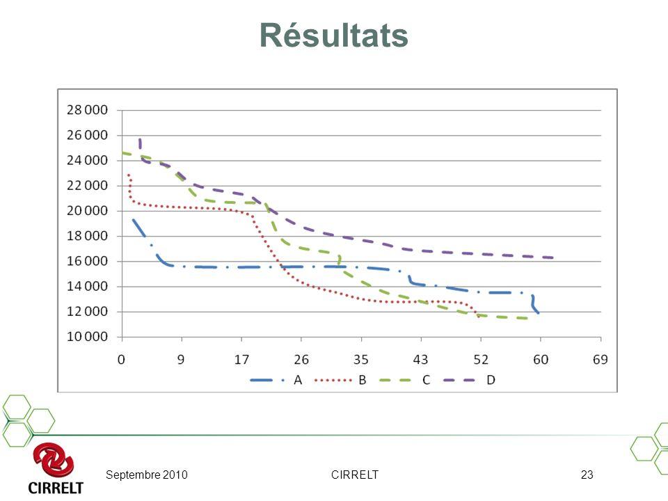 Résultats Septembre 2010 CIRRELT