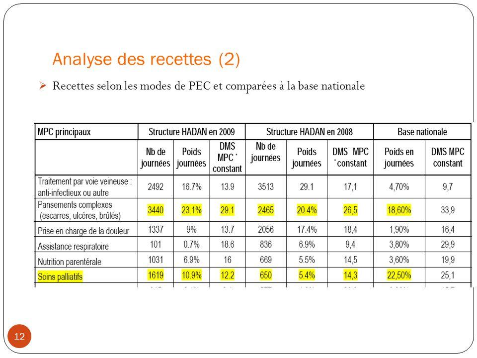 Analyse des recettes (2)