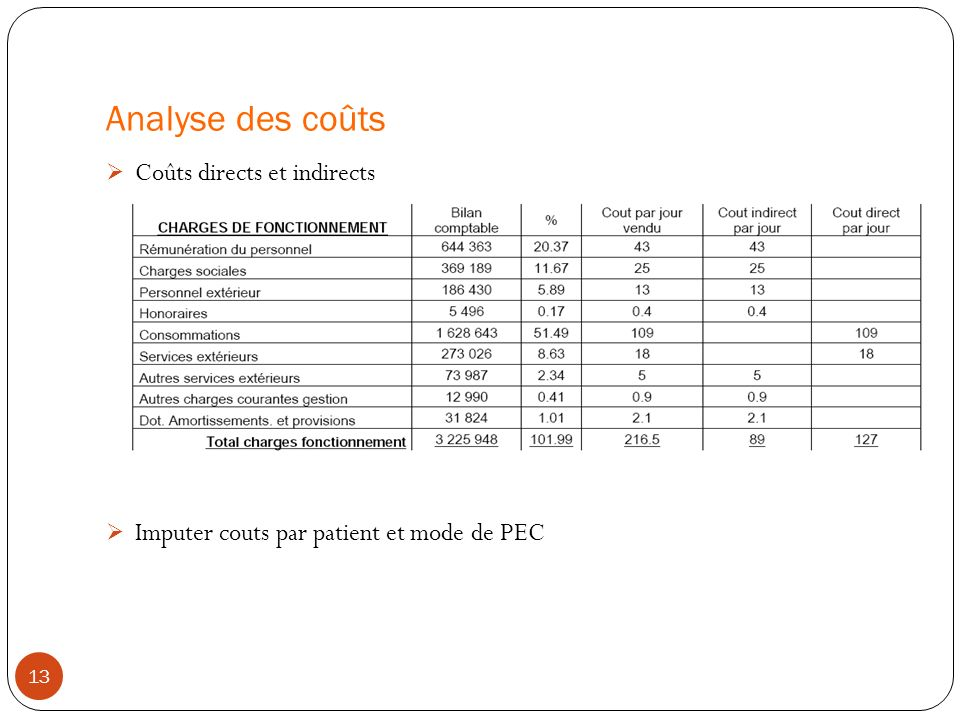 Analyse des coûts Coûts directs et indirects
