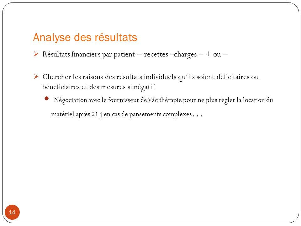 Analyse des résultats Résultats financiers par patient = recettes –charges = + ou –