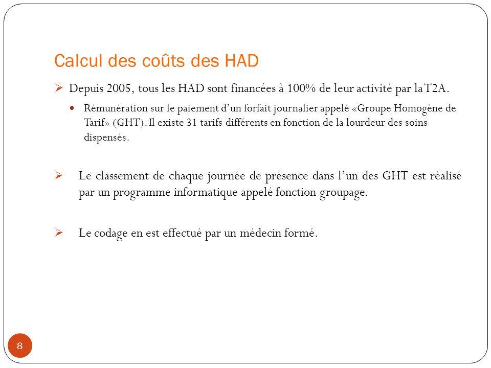Calcul des coûts des HAD