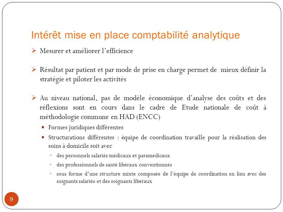 Intérêt mise en place comptabilité analytique