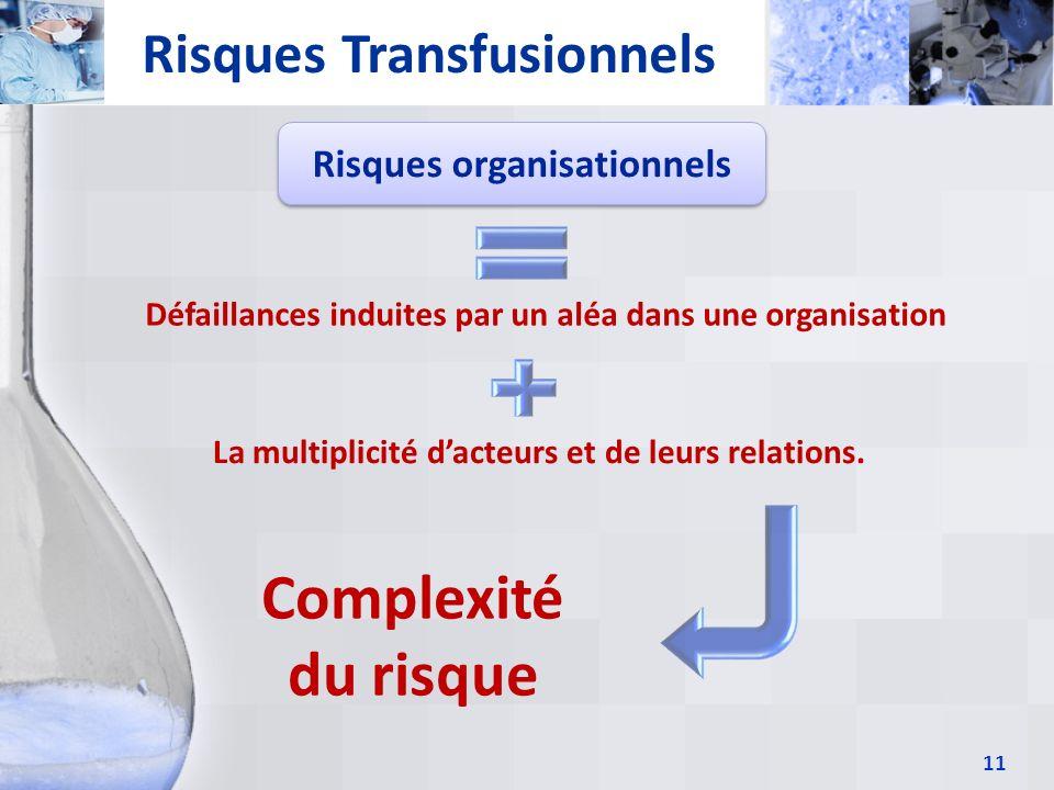 Complexité du risque Risques Transfusionnels Risques organisationnels