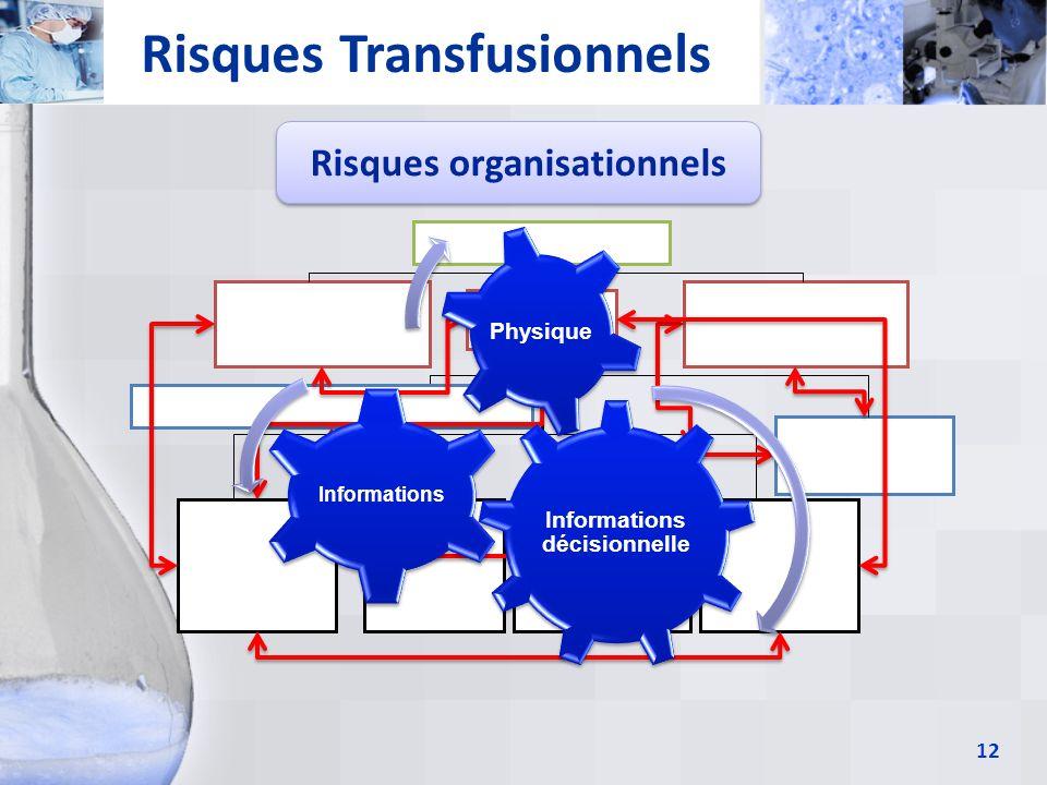 Risques Transfusionnels Risques organisationnels