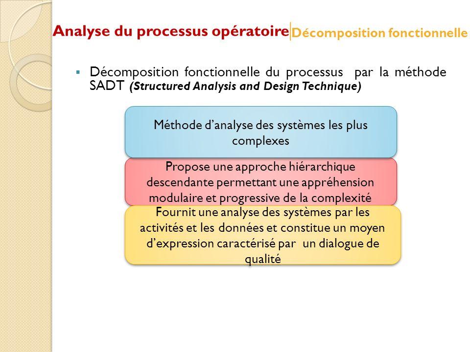 Méthode d'analyse des systèmes les plus complexes