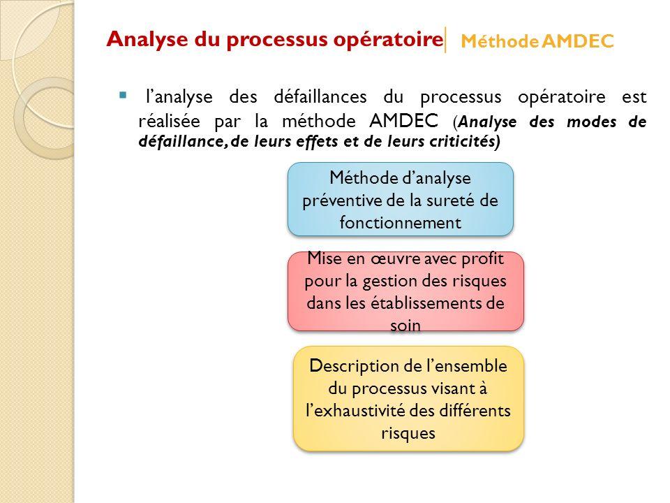 Méthode d'analyse préventive de la sureté de fonctionnement