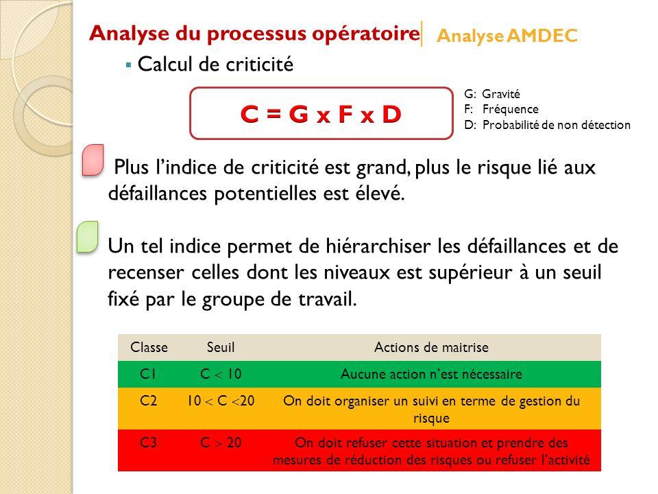 C = G x F x D Analyse du processus opératoire